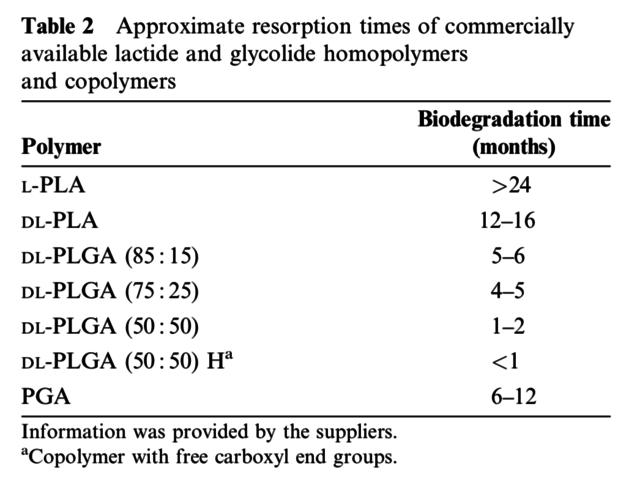 Polylactic-Co-Glycolic Acid (PLGA)